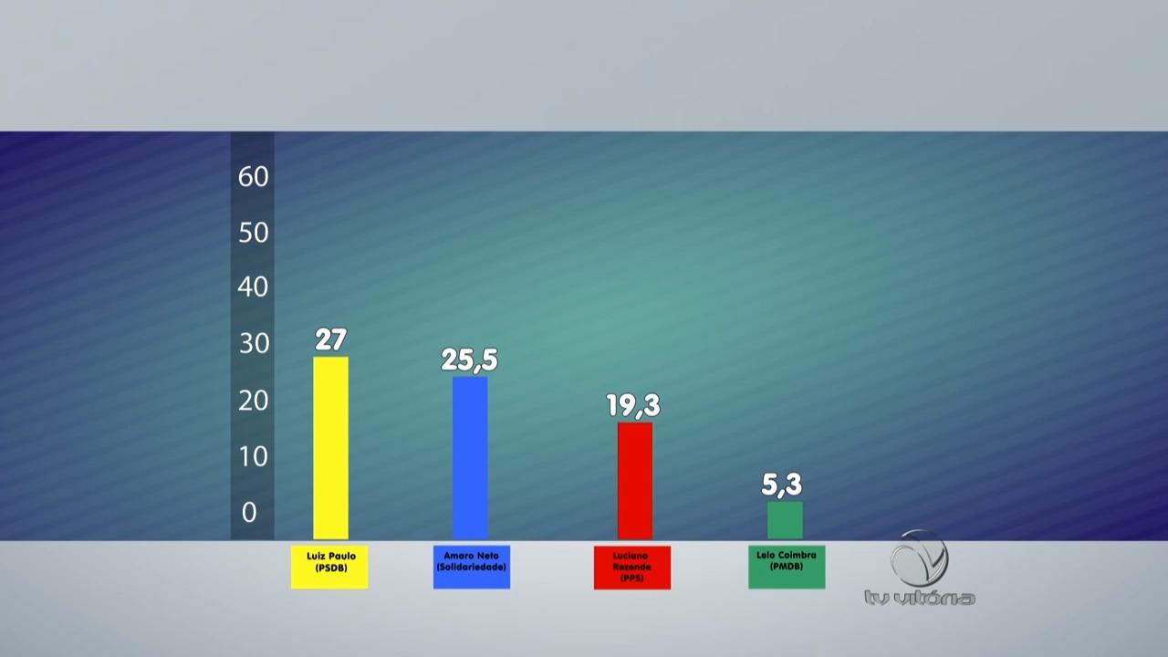 Pesquisa eleitoral revela intenções de voto na Capital | Folha Vitória
