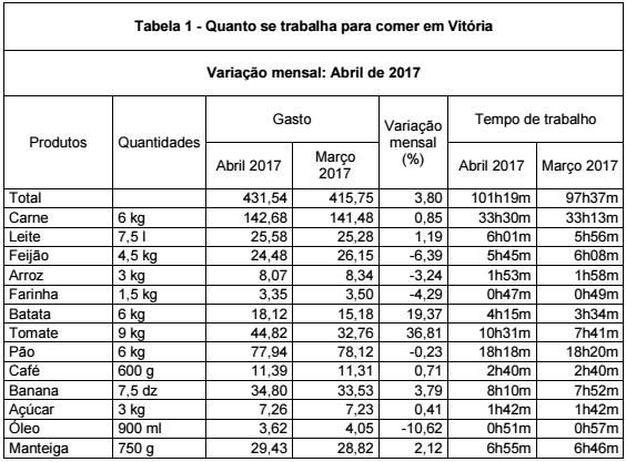Cesta básica sobe em todas as capitais do país em abril